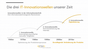 IT-Innovationswellen unsere Zeit