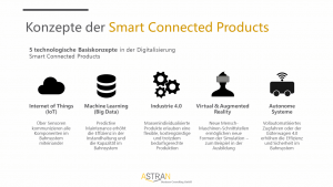 Smart Connected Products